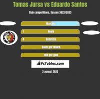 Tomas Jursa vs Eduardo Santos h2h player stats
