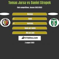 Tomas Jursa vs Daniel Stropek h2h player stats