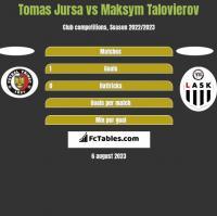 Tomas Jursa vs Maksym Talovierov h2h player stats