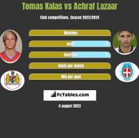 Tomas Kalas vs Achraf Lazaar h2h player stats