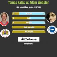 Tomas Kalas vs Adam Webster h2h player stats