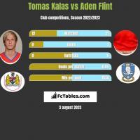 Tomas Kalas vs Aden Flint h2h player stats