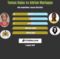Tomas Kalas vs Adrian Mariappa h2h player stats