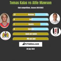 Tomas Kalas vs Alfie Mawson h2h player stats