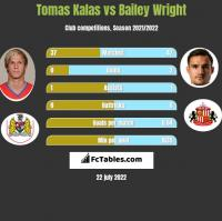 Tomas Kalas vs Bailey Wright h2h player stats
