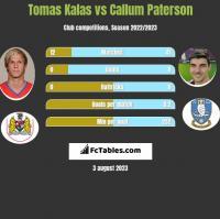 Tomas Kalas vs Callum Paterson h2h player stats