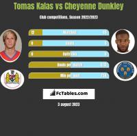 Tomas Kalas vs Cheyenne Dunkley h2h player stats