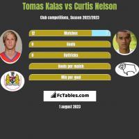 Tomas Kalas vs Curtis Nelson h2h player stats