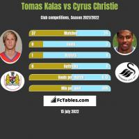 Tomas Kalas vs Cyrus Christie h2h player stats