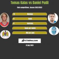Tomas Kalas vs Daniel Pudil h2h player stats