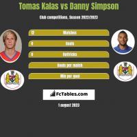 Tomas Kalas vs Danny Simpson h2h player stats