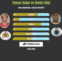 Tomas Kalas vs Denis Odoi h2h player stats