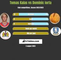 Tomas Kalas vs Dominic Iorfa h2h player stats