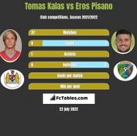 Tomas Kalas vs Eros Pisano h2h player stats