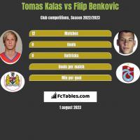 Tomas Kalas vs Filip Benkovic h2h player stats