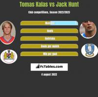 Tomas Kalas vs Jack Hunt h2h player stats