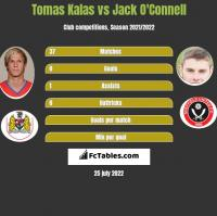 Tomas Kalas vs Jack O'Connell h2h player stats