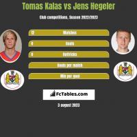 Tomas Kalas vs Jens Hegeler h2h player stats