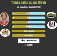 Tomas Kalas vs Joe Bryan h2h player stats