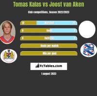 Tomas Kalas vs Joost van Aken h2h player stats