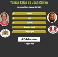 Tomas Kalas vs Josh Clarke h2h player stats