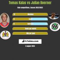 Tomas Kalas vs Julian Boerner h2h player stats