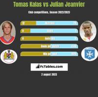 Tomas Kalas vs Julian Jeanvier h2h player stats