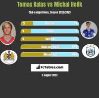 Tomas Kalas vs Michal Helik h2h player stats
