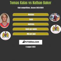 Tomas Kalas vs Nathan Baker h2h player stats