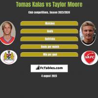 Tomas Kalas vs Taylor Moore h2h player stats