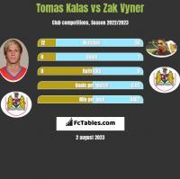 Tomas Kalas vs Zak Vyner h2h player stats
