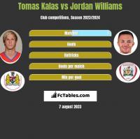 Tomas Kalas vs Jordan Williams h2h player stats
