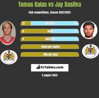 Tomas Kalas vs Jay Dasilva h2h player stats