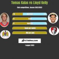 Tomas Kalas vs Lloyd Kelly h2h player stats
