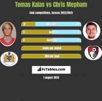 Tomas Kalas vs Chris Mepham h2h player stats