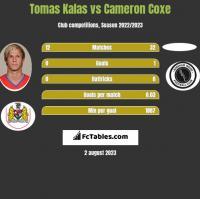 Tomas Kalas vs Cameron Coxe h2h player stats