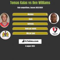 Tomas Kalas vs Ben Williams h2h player stats