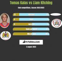 Tomas Kalas vs Liam Kitching h2h player stats