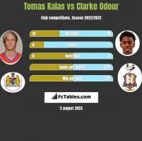 Tomas Kalas vs Clarke Odour h2h player stats