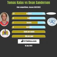 Tomas Kalas vs Dean Sanderson h2h player stats