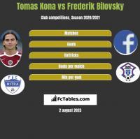 Tomas Kona vs Frederik Bilovsky h2h player stats