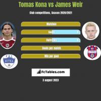 Tomas Kona vs James Weir h2h player stats