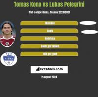 Tomas Kona vs Lukas Pelegrini h2h player stats