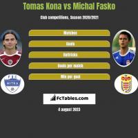 Tomas Kona vs Michal Fasko h2h player stats