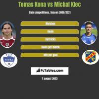 Tomas Kona vs Michal Klec h2h player stats