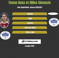 Tomas Kona vs Milos Simoncic h2h player stats