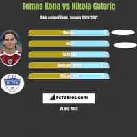 Tomas Kona vs Nikola Gataric h2h player stats