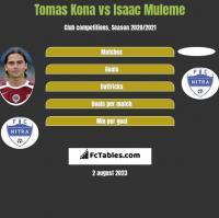 Tomas Kona vs Isaac Muleme h2h player stats