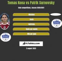 Tomas Kona vs Patrik Surnovsky h2h player stats