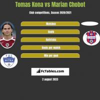 Tomas Kona vs Marian Chobot h2h player stats